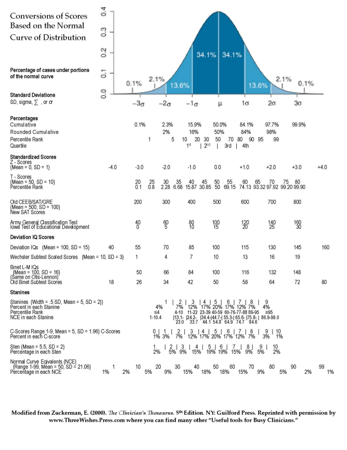 Normal curve distribution and conversion of test scores